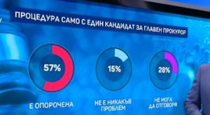 Маркет ЛИНКС: 57% смятат процедурата за избор на Главен прокурор за опорочена
