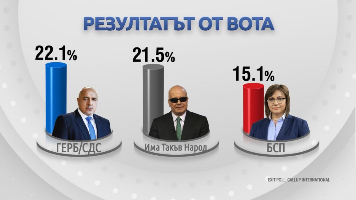 EXIT POLL: Шест партии влизат в следващия парламент